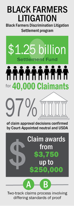 Black Farmers Discrimination Litigation Infographic